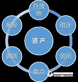 利用二维码促进资产管理的精细化