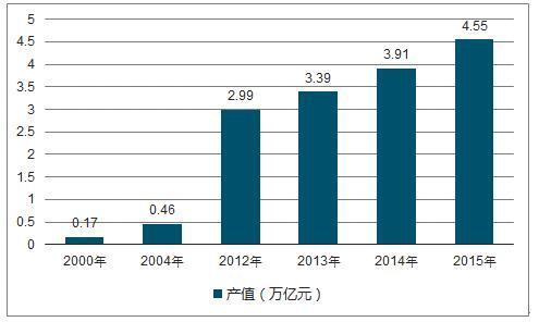 878亿!2017年中国环境检测市场规模瞭望