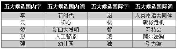 """年度汉语候选字词出炉:""""幼儿园""""等入选"""