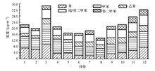 历史沿革:苯系物研究最早可追溯到19世纪